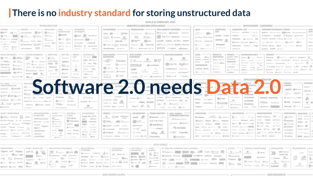 Software 2.0 needs Data 2.0 There is no industr...