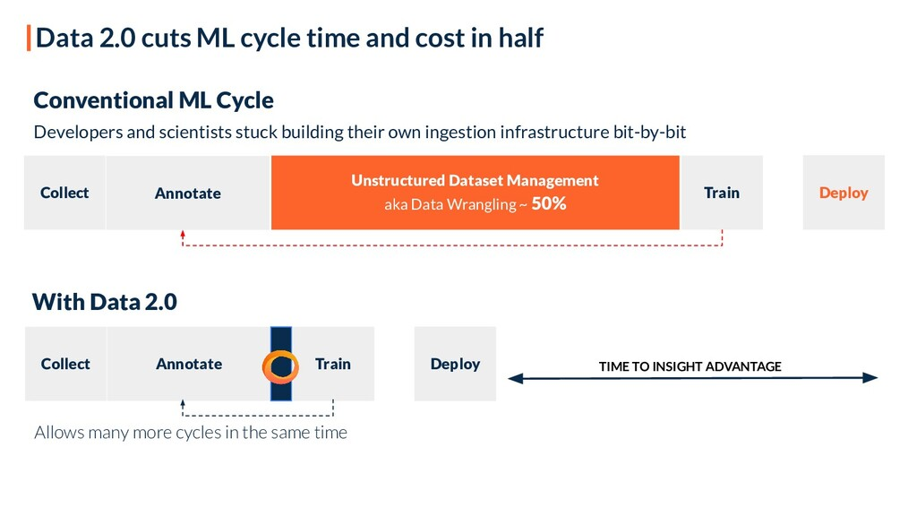 Data 2.0 cuts ML cycle time and cost in half Co...