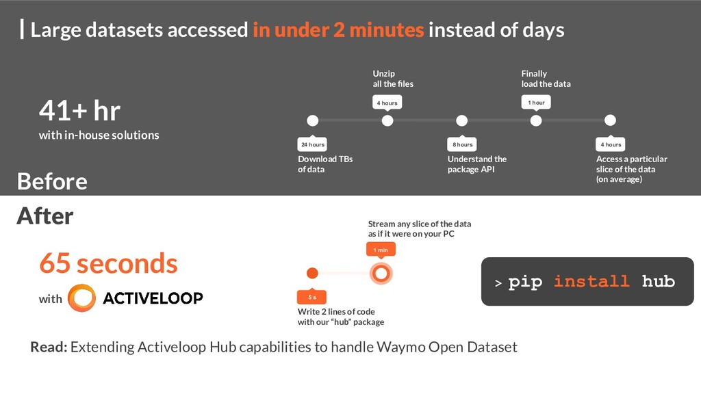 Large datasets accessed in under 2 minutes inst...