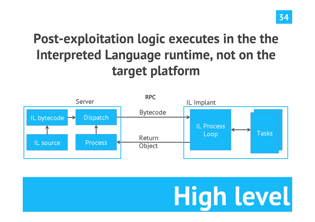 High level 34 Post-exploitation logic executes ...