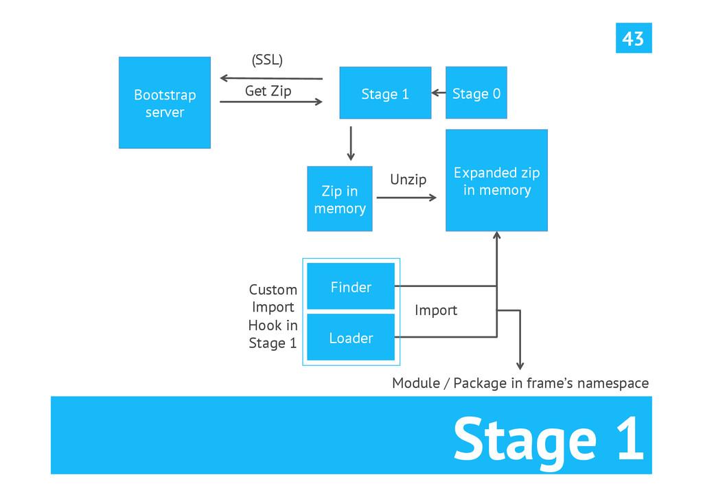 Stage 1 43 Bootstrap server Stage 1 Get Zip Zip...