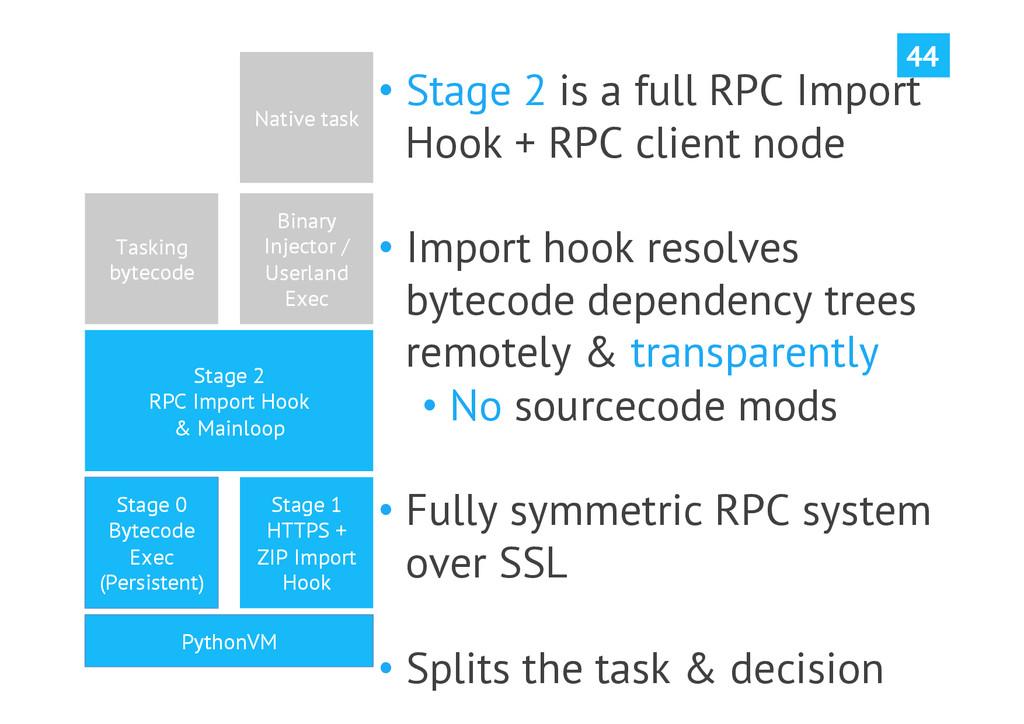 44 PythonVM Stage 0 Bytecode Exec (Persistent) ...