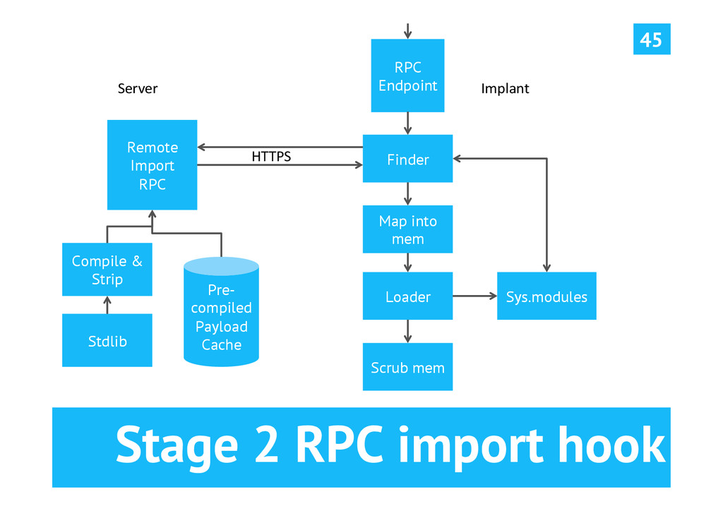 Stage 2 RPC import hook 45 Remote Import RPC Fi...