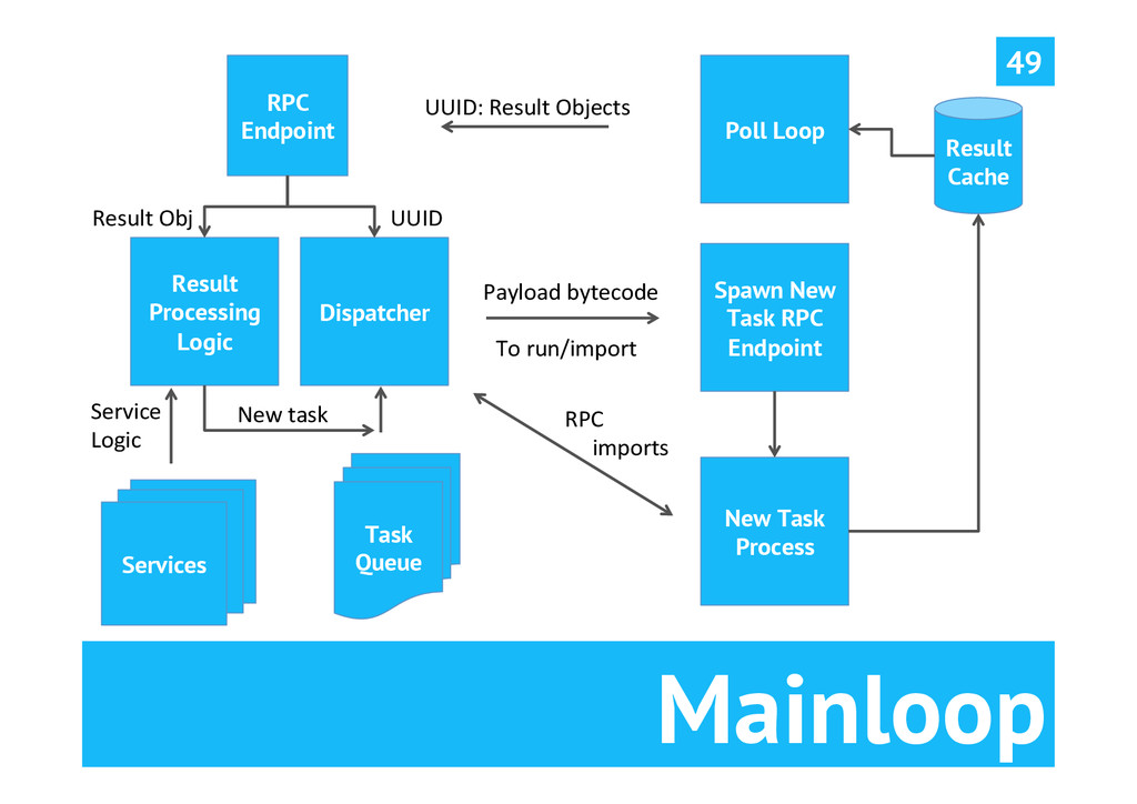 Mainloop 49 Task Queue Dispatcher Poll Loop Res...