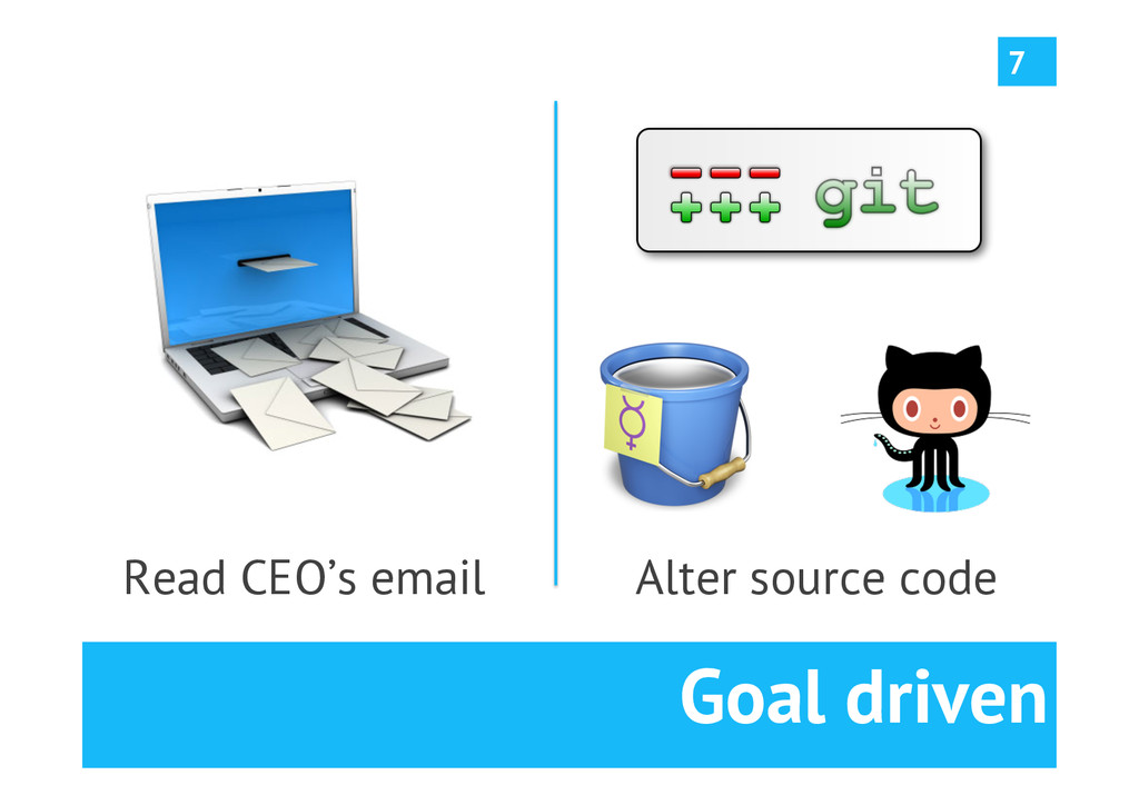 Goal driven Read CEO's email 7 Alter source code