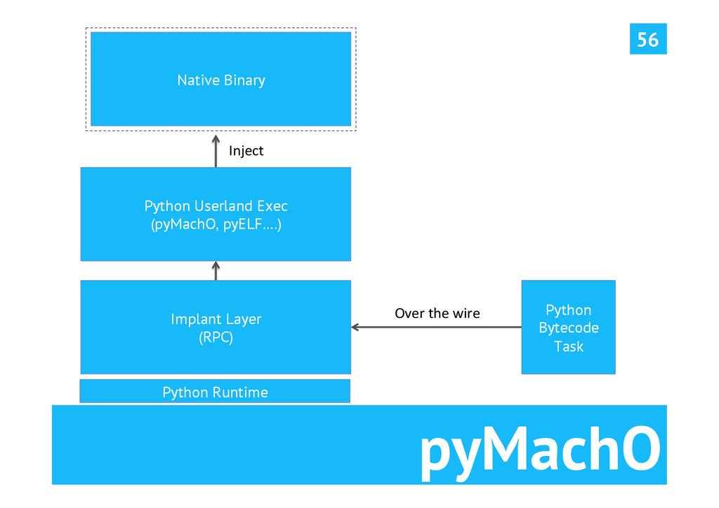 pyMachO 56 Native Binary Python Userland Exec (...