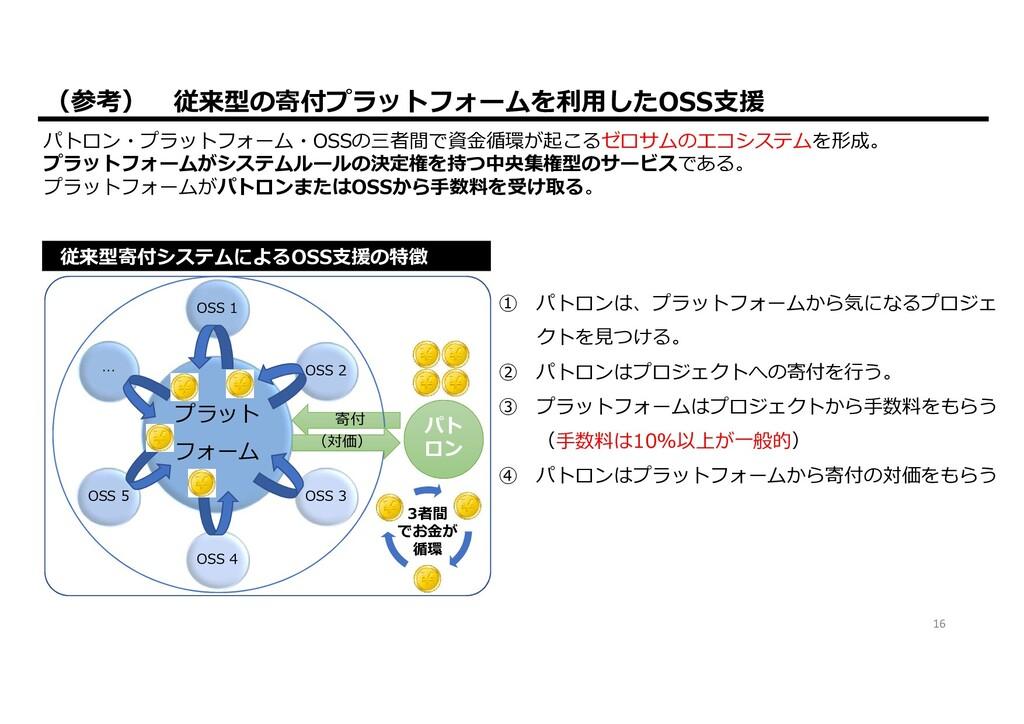 ②トークン作成 ④発行 ①NPMや GitHub 作成 10,000,000 トークン 500...