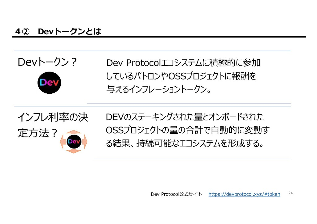 Appendix① Dev Protocol関連資料 公式 URL Dev Protocol公...