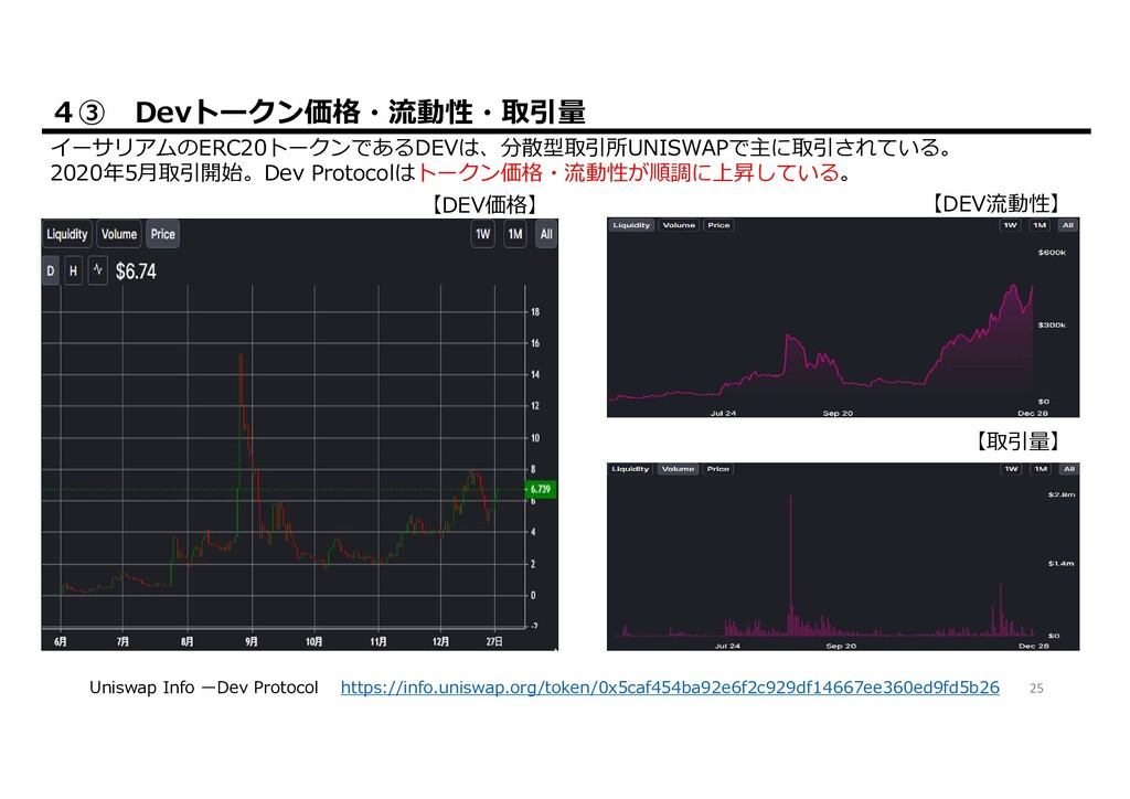 IEO STO ICO Stakes.Social Appendix② ブロックチェーンプロジ...