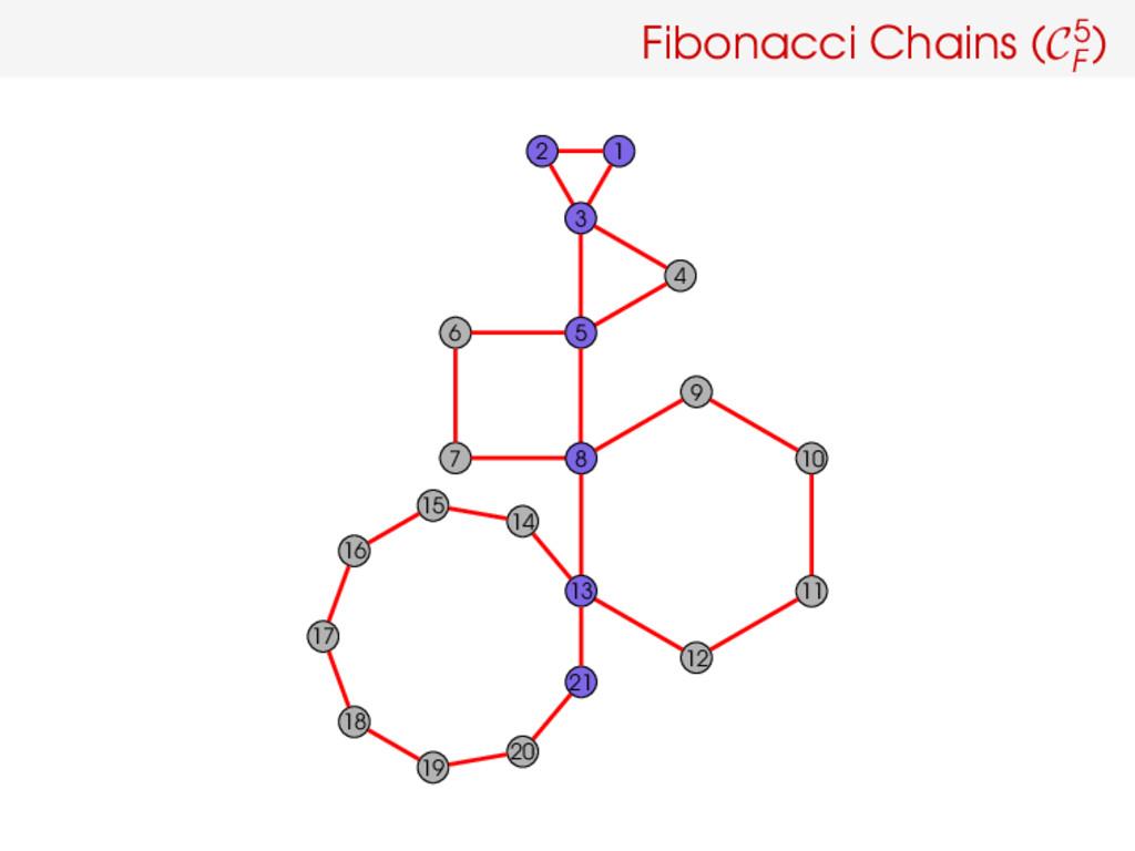Fibonacci Chains (C5 F ) 1 2 4 3 5 6 7 10 9 8 1...