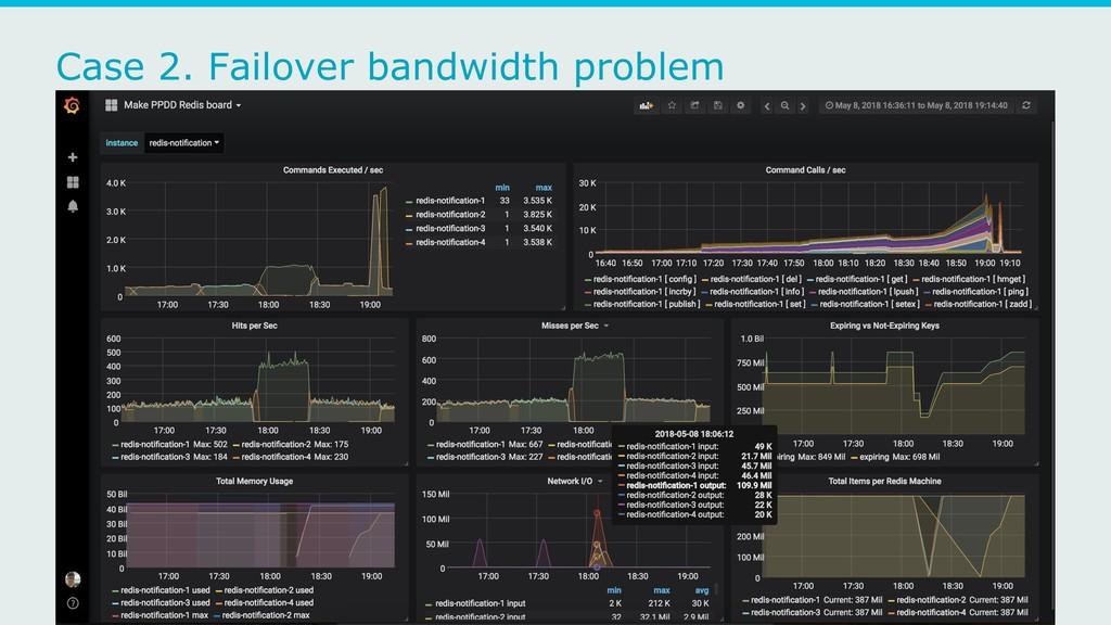 Case 2. Failover bandwidth problem