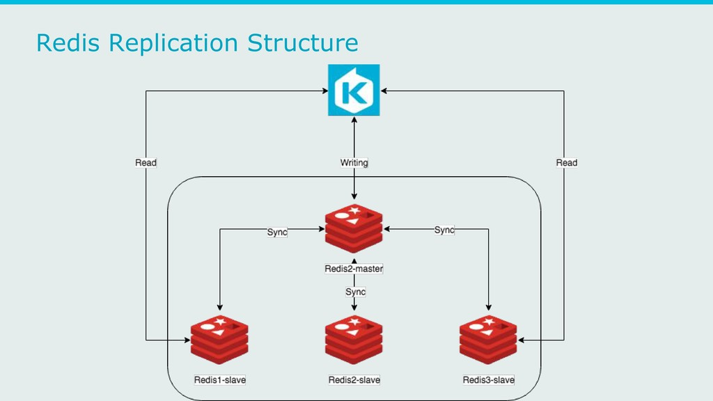 Redis Replication Structure
