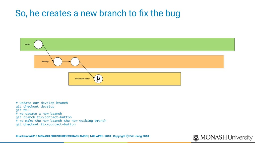 So, he creates a new branch to fix the bug # upd...