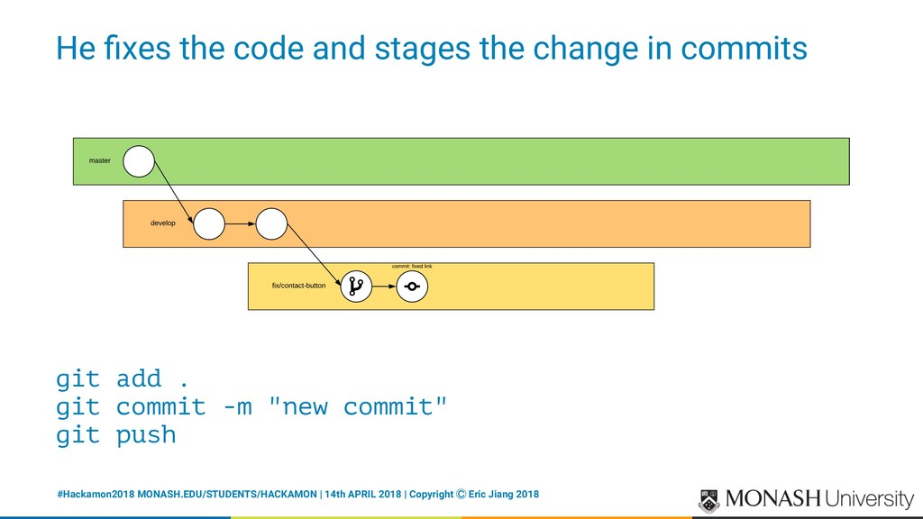 He fixes the code and stages the change in commi...