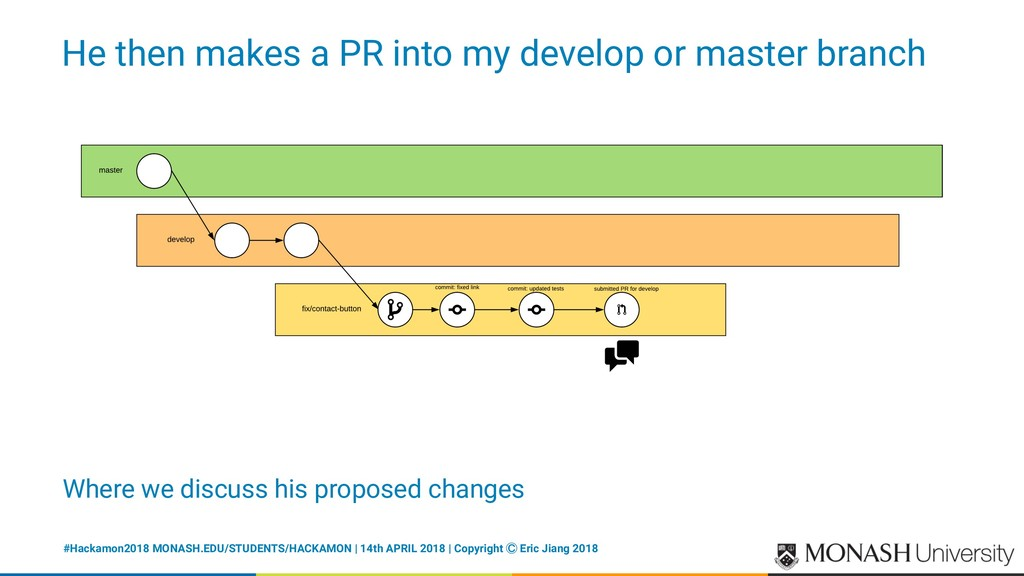 He then makes a PR into my develop or master br...