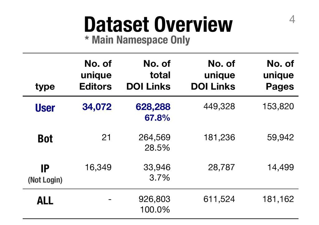 Dataset Overview 4 type No. of unique Editors N...