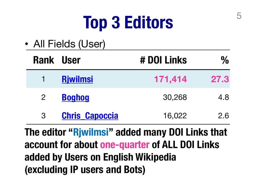 Top 3 Editors • All Fields (User) 5 Rank User #...