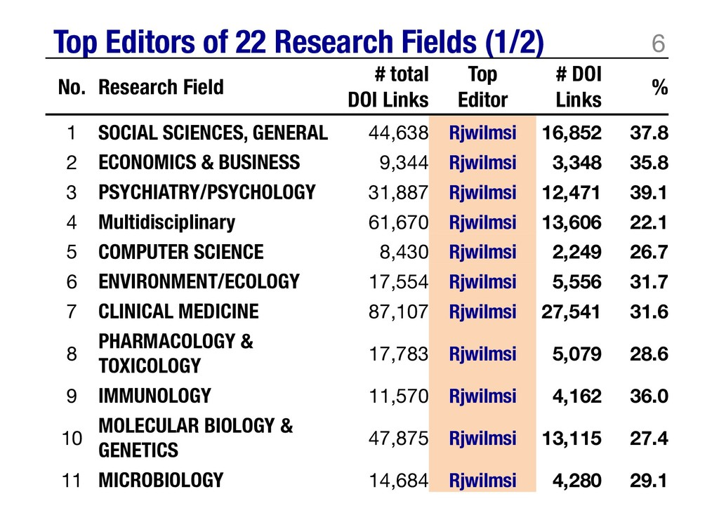 Top Editors of 22 Research Fields (1/2) 6 No. R...