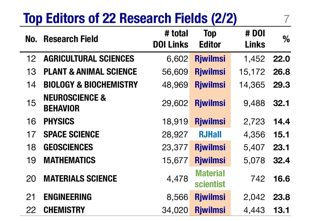 Top Editors of 22 Research Fields (2/2) 7 No. R...