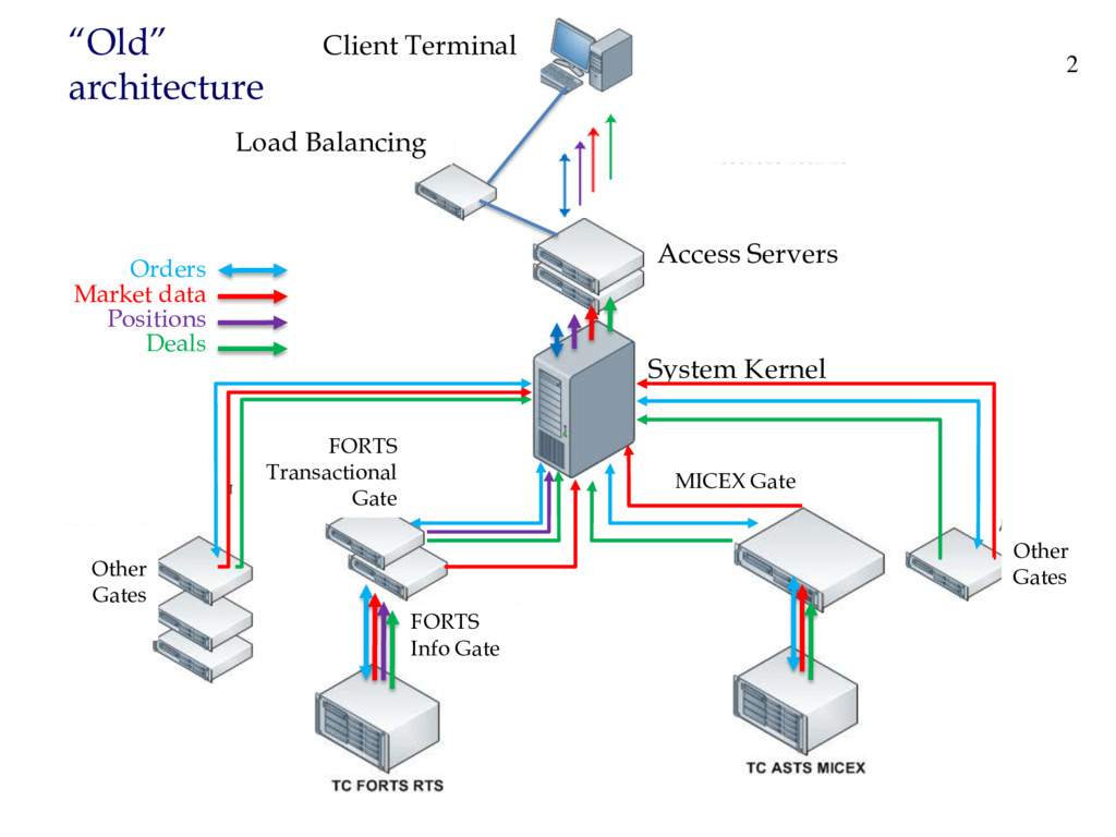 """MICEX Gate System Kernel """"Old"""" architecture FOR..."""