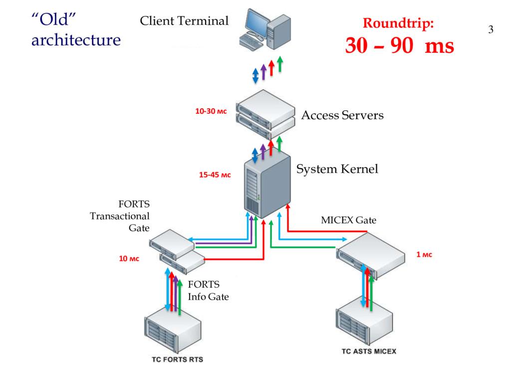"""Old"" architecture 3 10-30 мс 15-45 мс 1 мс 10 ..."