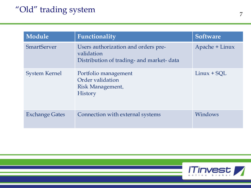"""""""Old"""" trading system 7 Module Functionality Sof..."""