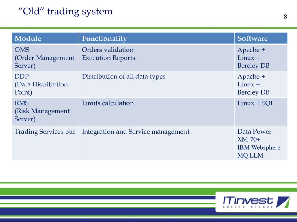 """""""Old"""" trading system 8 Module Functionality Sof..."""