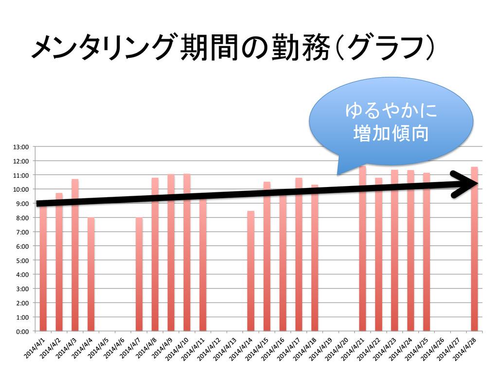 メンタリング期間の勤務(グラフ) 0:00  1:00  2:00  3...