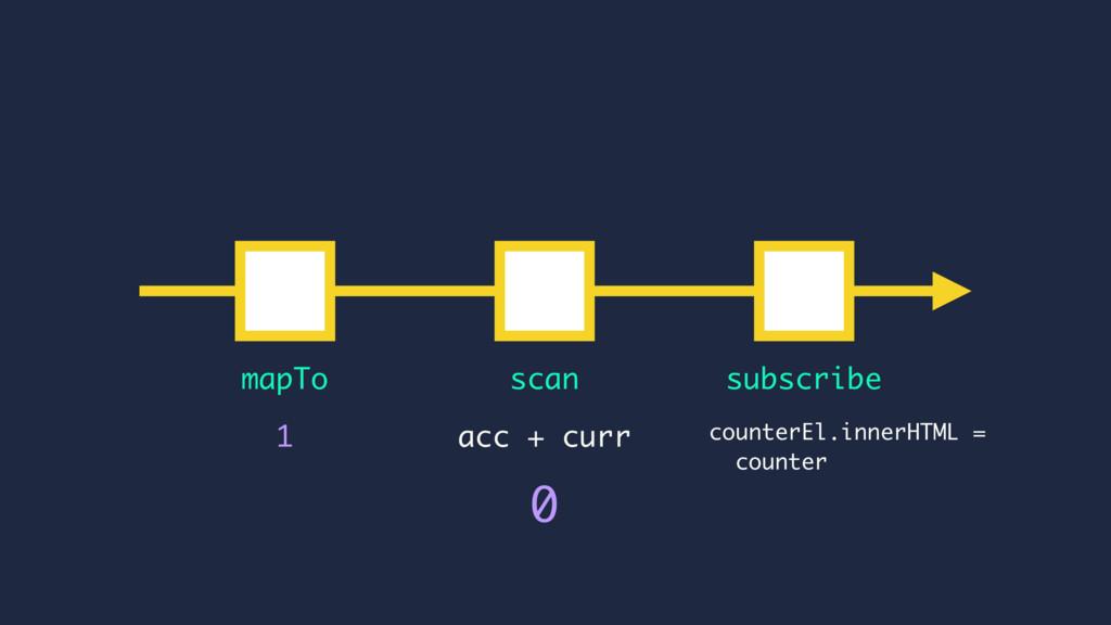 counterEl.innerHTML = counter acc + curr 1 mapT...