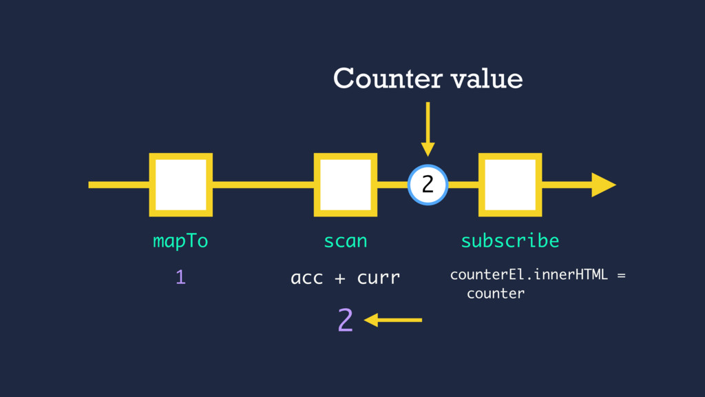 1 mapTo subscribe scan 2 acc + curr 2 Counter v...