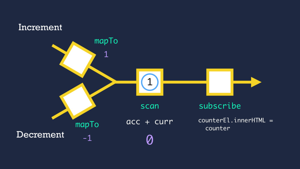 acc + curr 1 mapTo subscribe 0 scan -1 mapTo In...