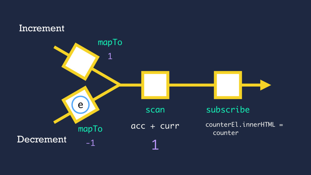acc + curr 1 mapTo subscribe 1 scan -1 mapTo In...