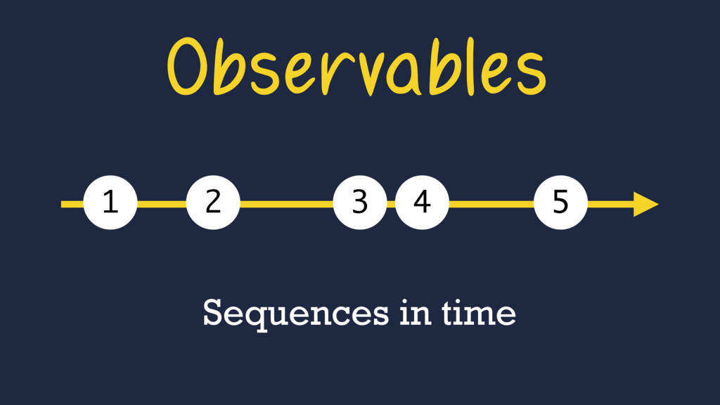 Observables Sequences in time 1 2 3 4 5