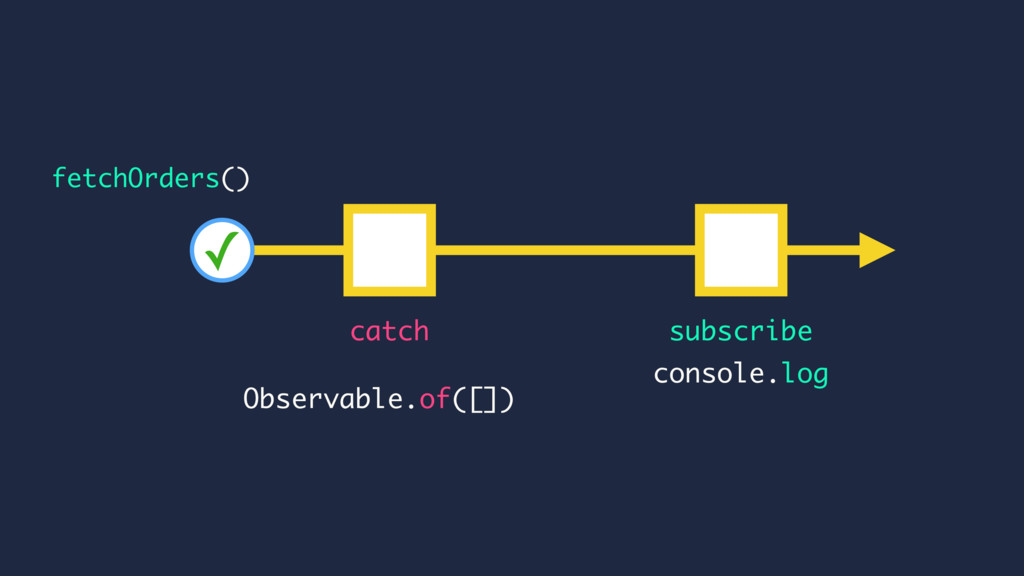 console.log catch subscribe fetchOrders() Obser...