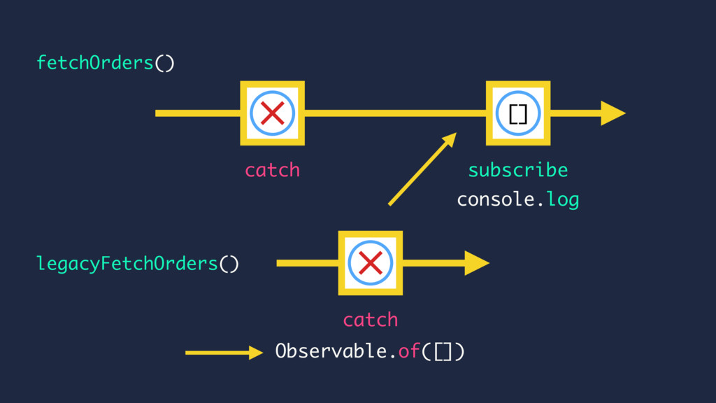 console.log catch subscribe legacyFetchOrders()...