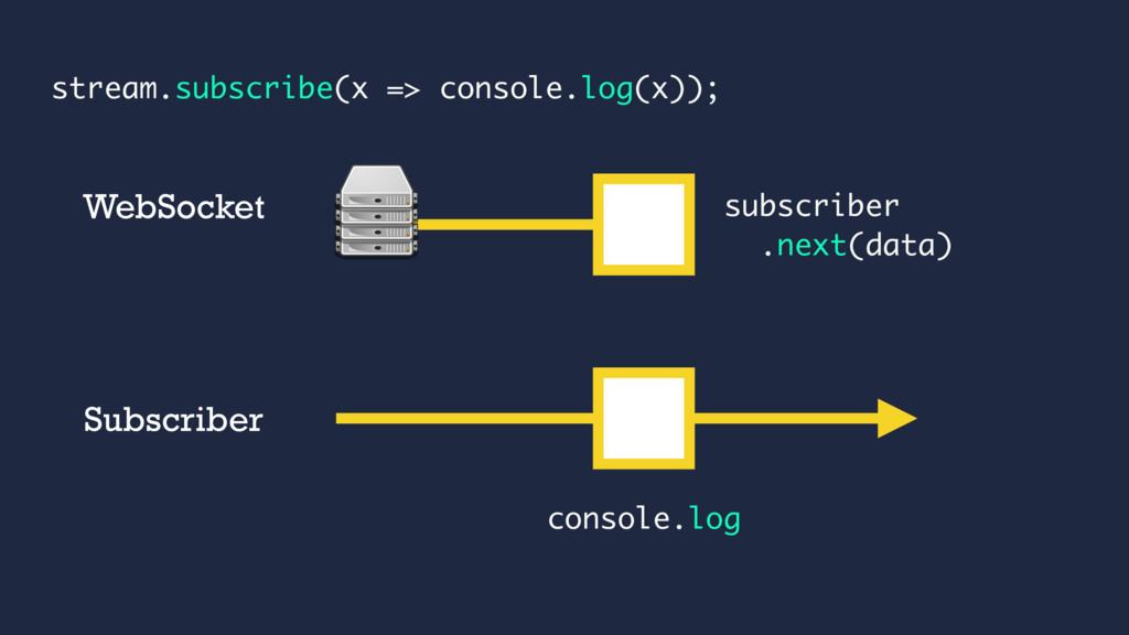 subscriber .next(data) WebSocket console.log st...