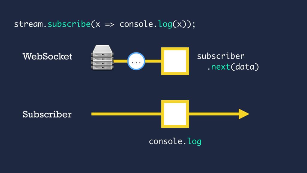 subscriber .next(data) ... WebSocket console.lo...