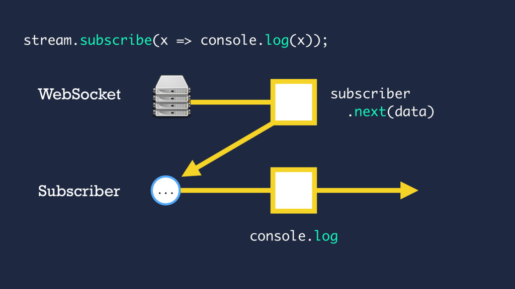 subscriber .next(data) ... WebSocket Subscriber...
