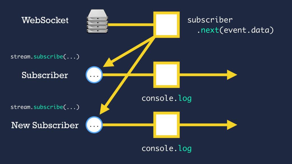 subscriber .next(event.data) WebSocket console....