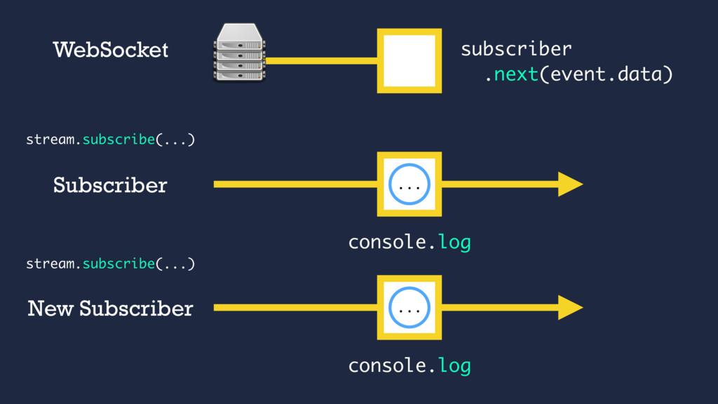 subscriber .next(event.data) ... WebSocket cons...