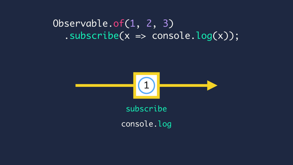 Observable.of(1, 2, 3) .subscribe(x => console....