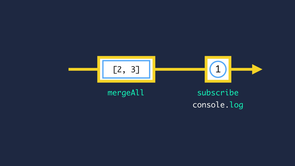 subscribe mergeAll console.log [2, 3] 1