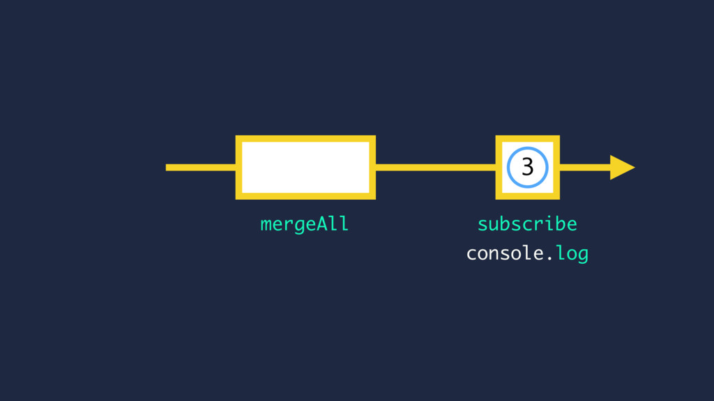 subscribe mergeAll console.log 3