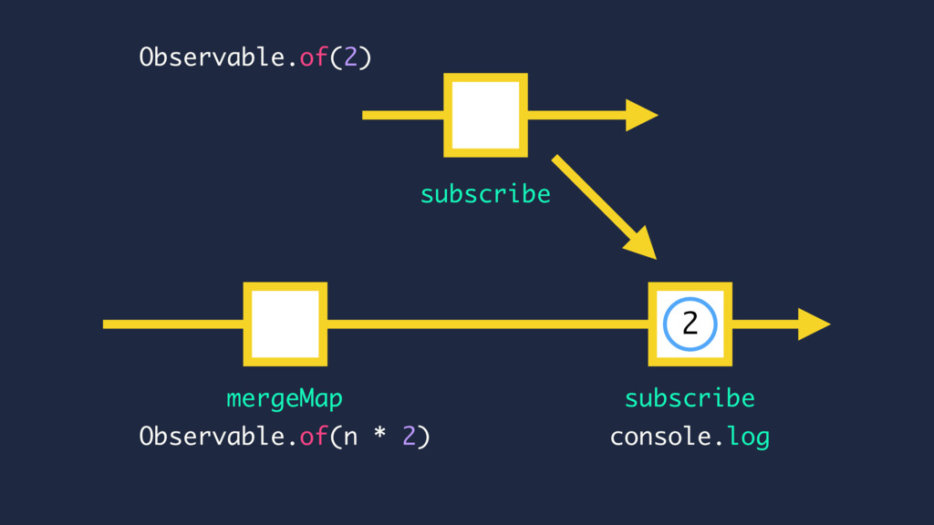 subscribe mergeMap console.log Observable.of(n ...