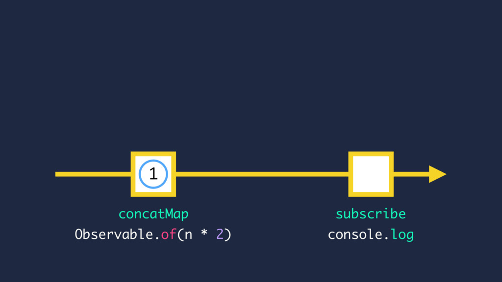 subscribe console.log Observable.of(n * 2) 1 co...