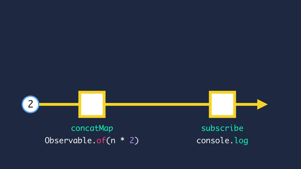subscribe console.log Observable.of(n * 2) 2 co...
