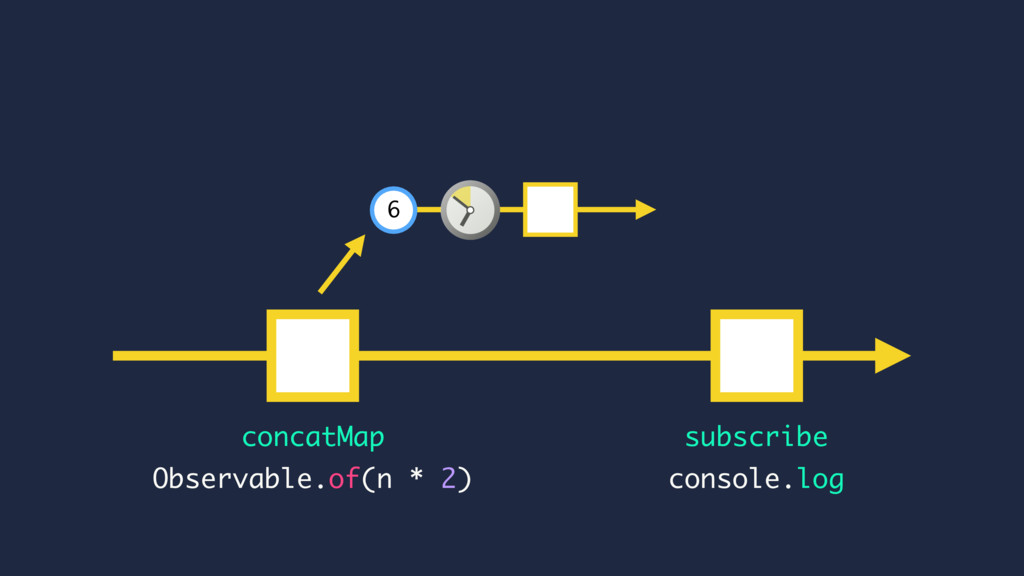 subscribe console.log Observable.of(n * 2) 6 co...