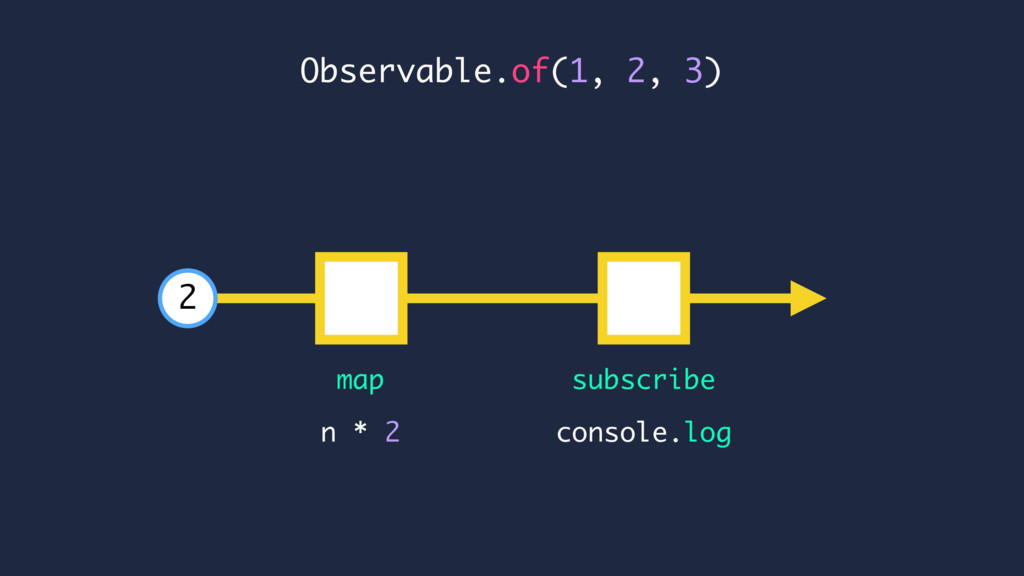 Observable.of(1, 2, 3) console.log n * 2 map su...