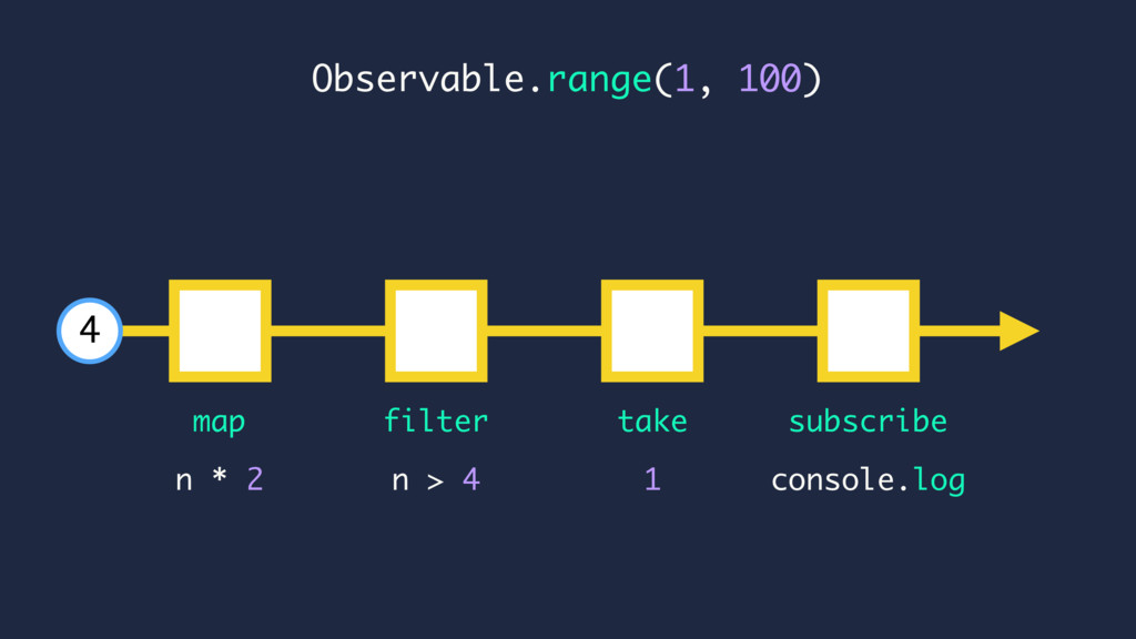 console.log n * 2 map subscribe n > 4 4 Observa...