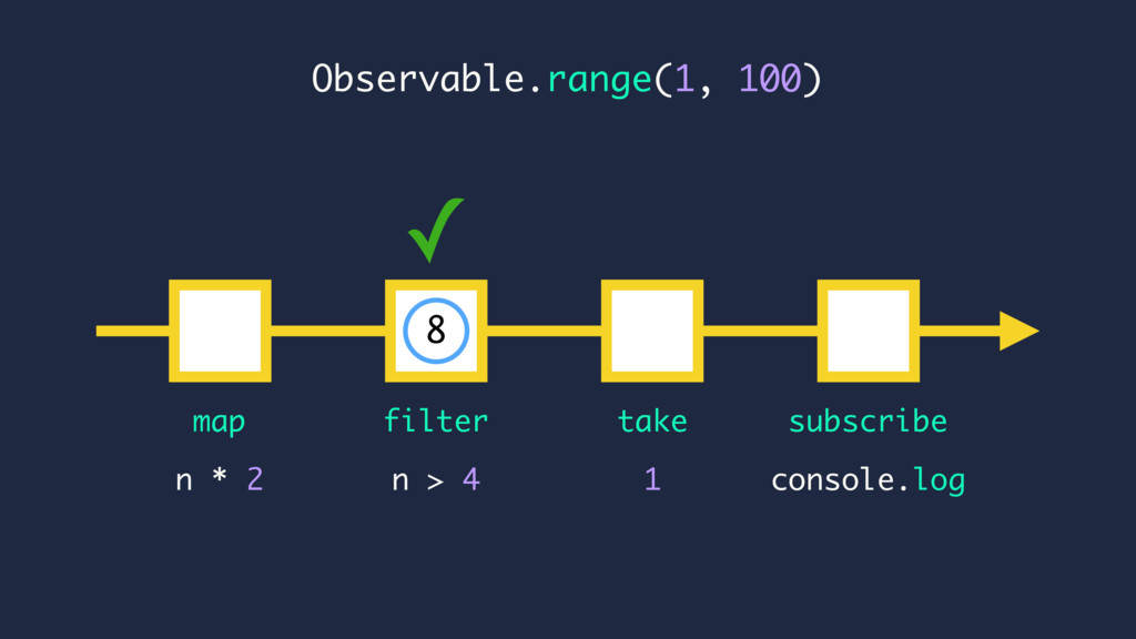 ✓ console.log n * 2 map subscribe n > 4 Observa...